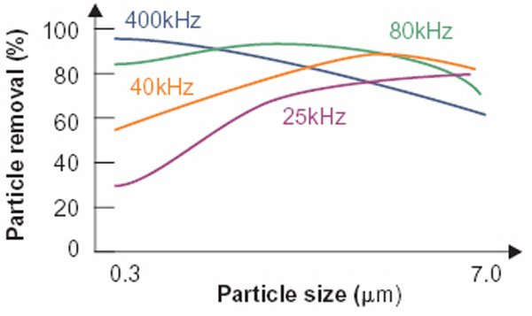 Low and High Frequency vs Particle Size.jpg