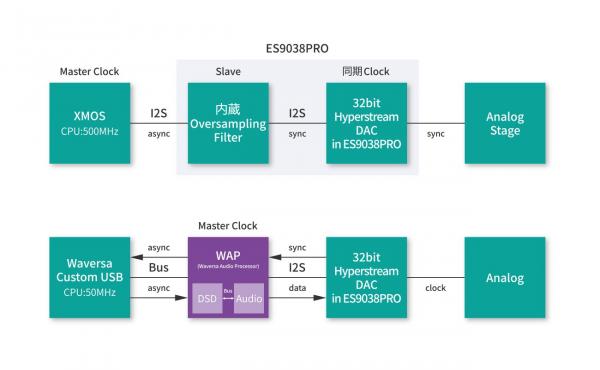 WaversaSystems-WDAC3C_b_jp-min  Digital processing.png
